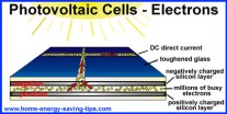 PhotovoltaicCells